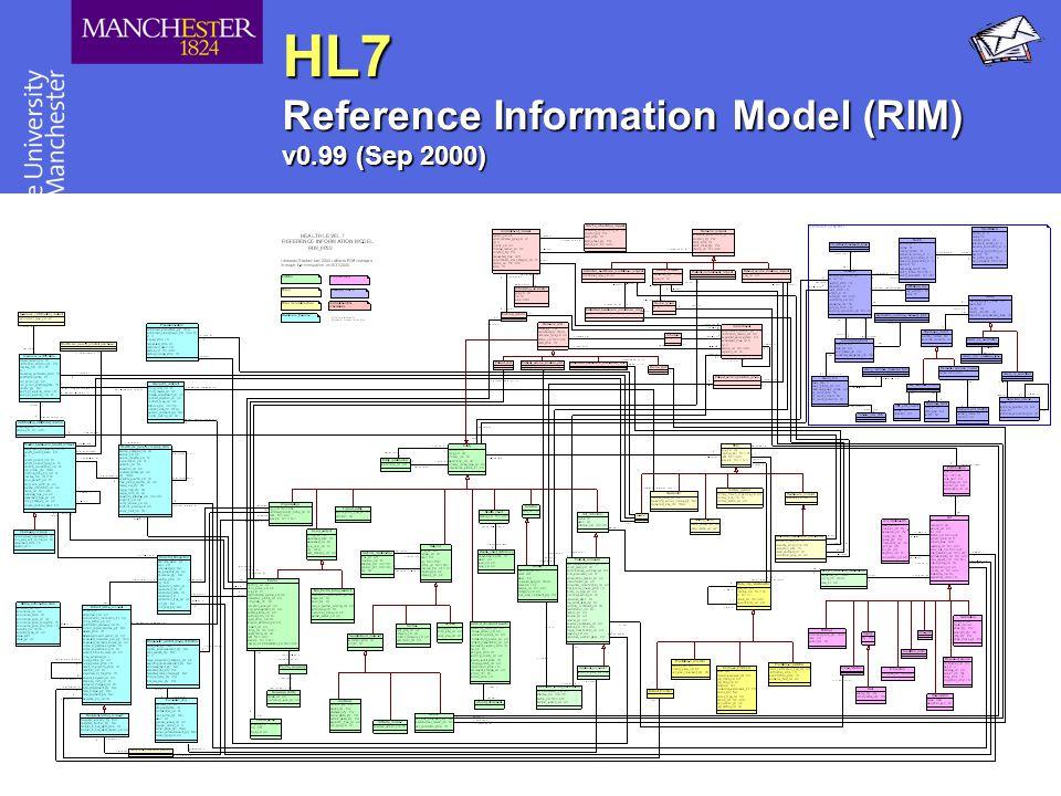 HL7 Reference Information Model (RIM) v0.99 (Sep 2000)