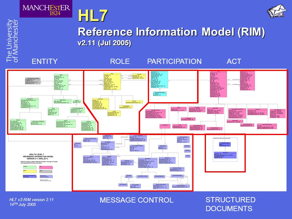 HL7 Reference Information Model (RIM) v2.11 (Jul 2005)
