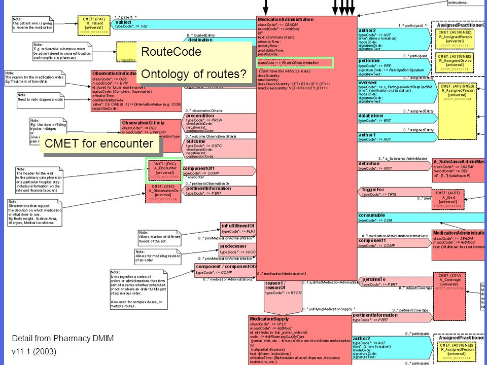 RouteCode Ontology of routes CMET for encounter
