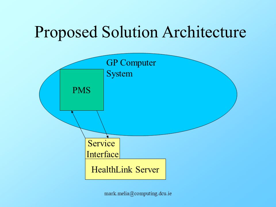 Proposed Solution Architecture