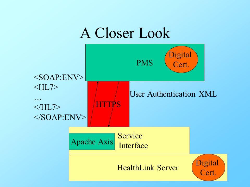 A Closer Look Digital PMS Cert. <SOAP:ENV> <HL7> …