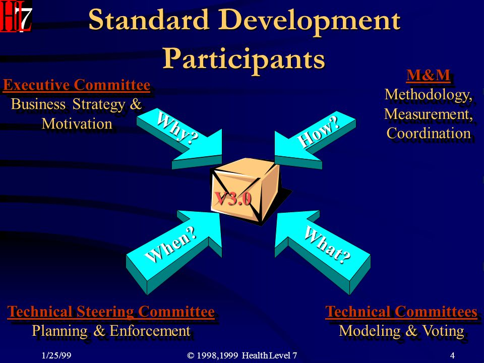 Standard Development Participants
