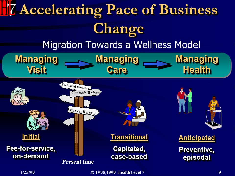 Accelerating Pace of Business Change