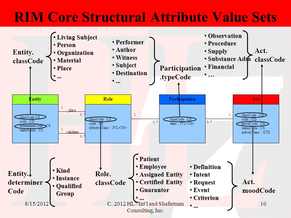 RIM Core Structural Attribute Value Sets