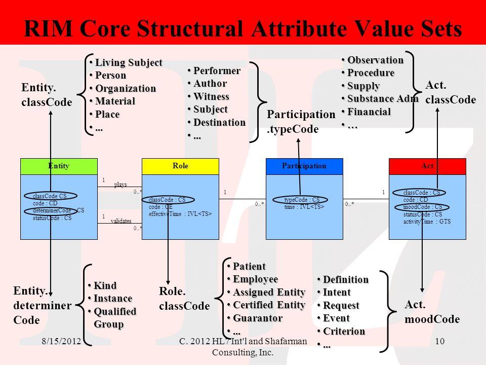 RIM Core Structural Attribute Value Sets