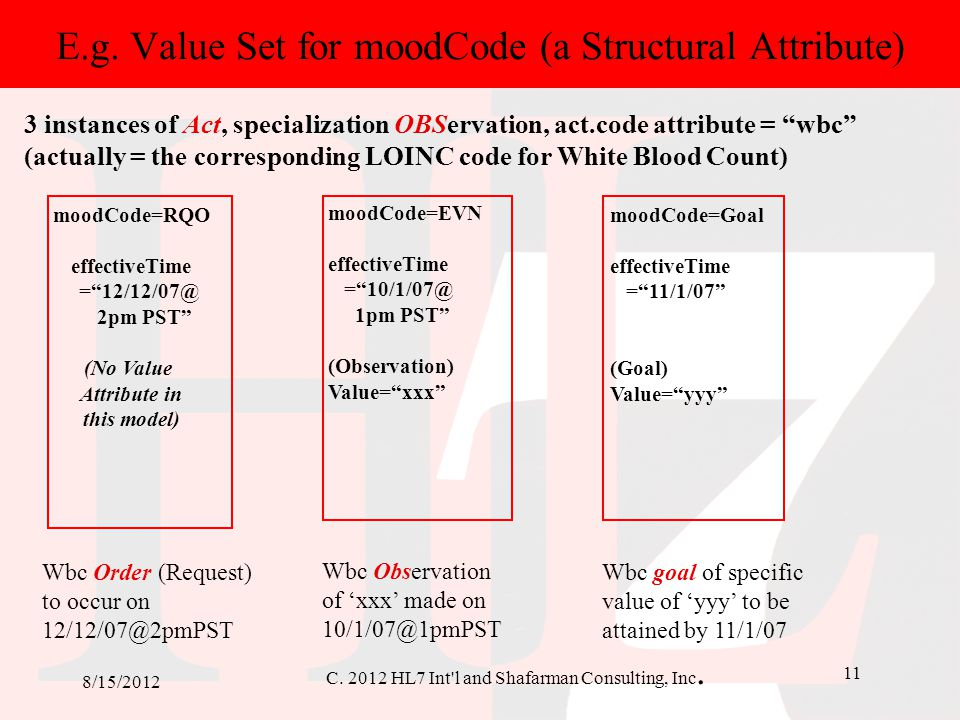 E.g. Value Set for moodCode (a Structural Attribute)