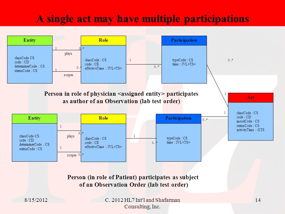 A single act may have multiple participations