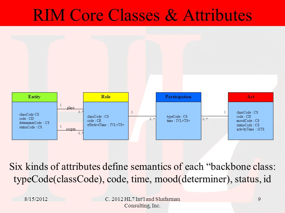 RIM Core Classes & Attributes