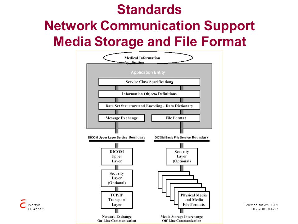 Standards Network Communication Support Media Storage and File Format