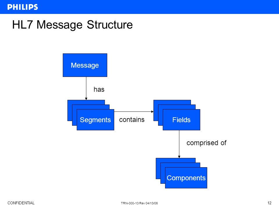 HL7 Message Structure Message has User User User User Segments Fields