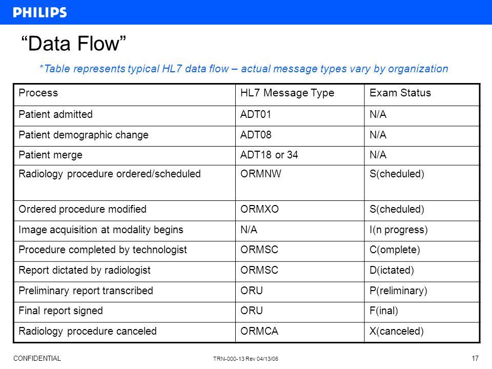 Data Flow Process HL7 Message Type Exam Status