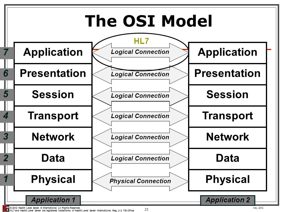 The OSI Model Physical Data Network Transport Session Presentation