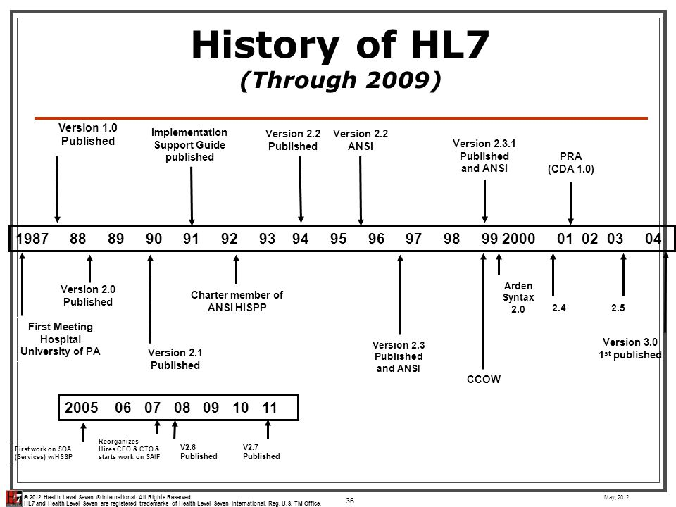 History of HL7 (Through 2009)
