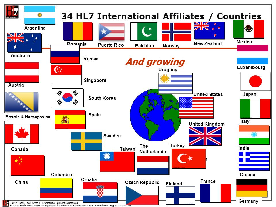 And growing 34 HL7 International Affiliates / Countries Argentina