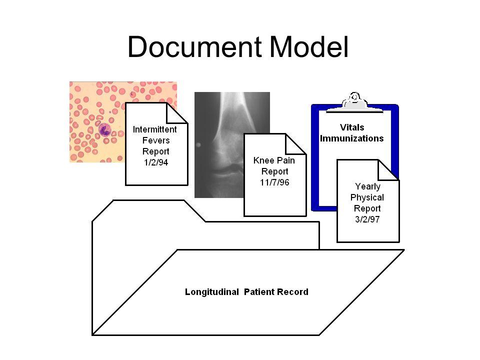Document Model