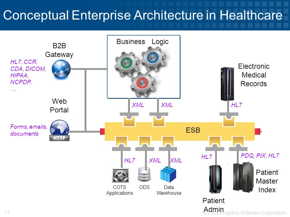 Progress data integration in healthcare ppt video online download conceptual enterprise architecture in healthcare ccuart Images