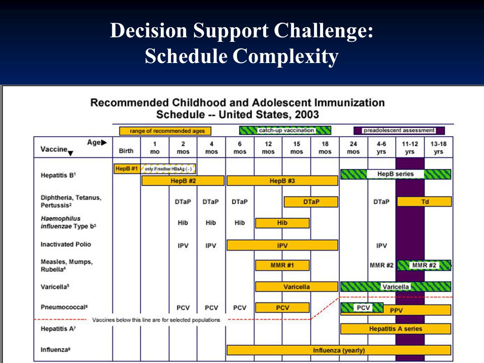 Decision Support Challenge: Schedule Complexity