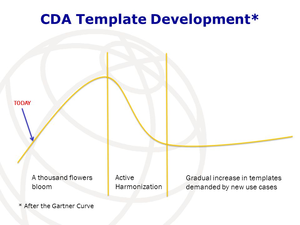 CDA Template Development*