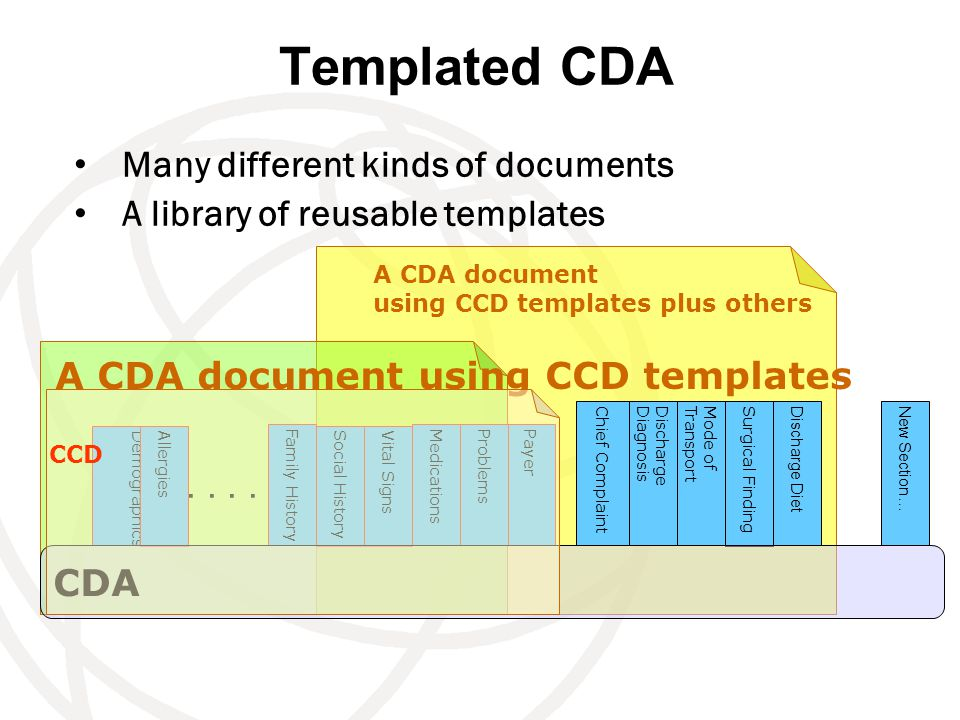 Templated CDA Many different kinds of documents