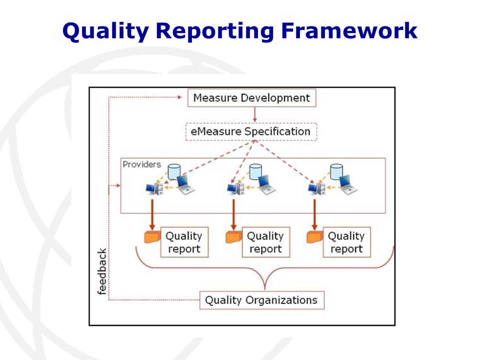 Quality Reporting Framework