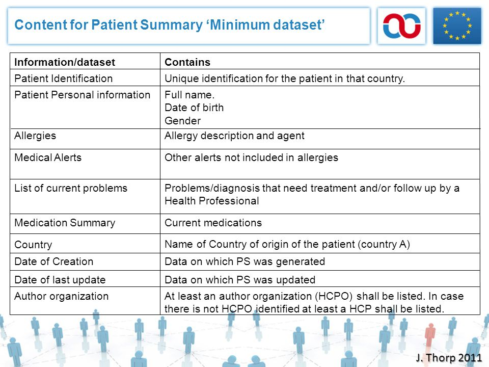 Content for Patient Summary 'Minimum dataset'