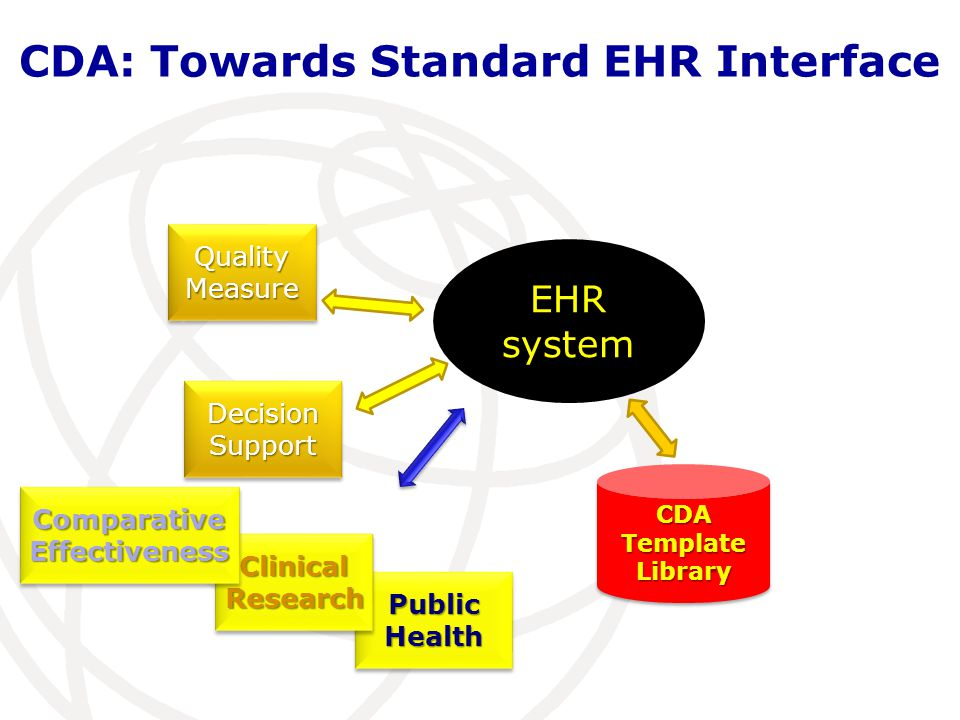 CDA: Towards Standard EHR Interface