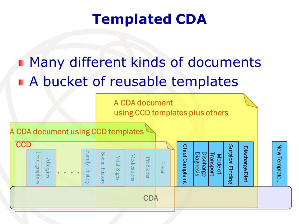 Templated CDA Many different kinds of documents A bucket of reusable templates