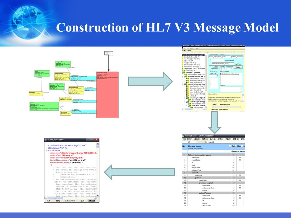 Construction of HL7 V3 Message Model