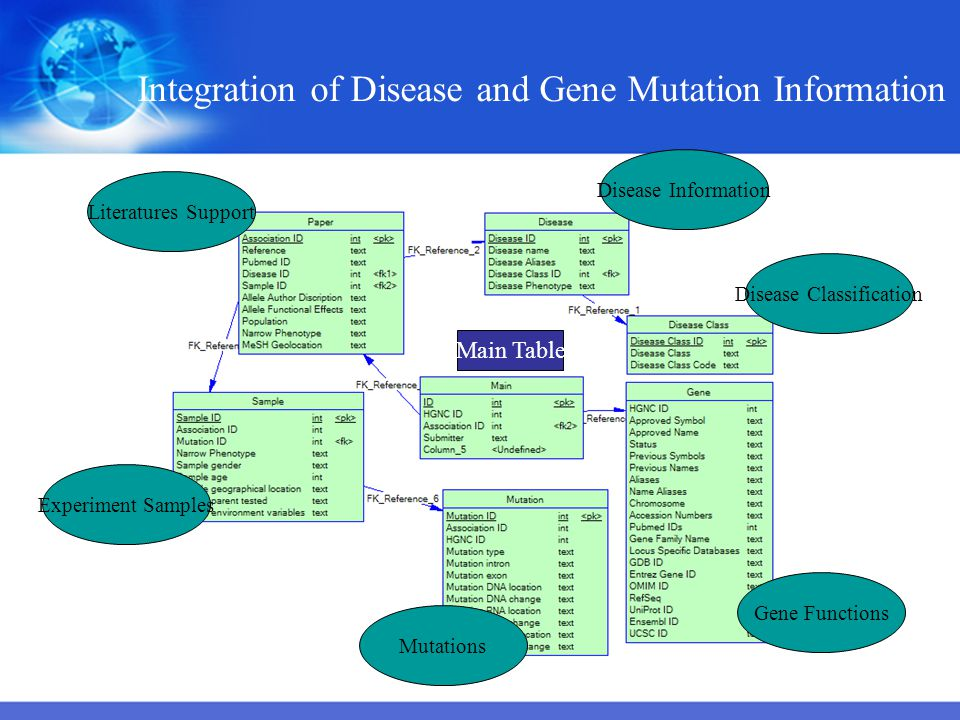 Integration of Disease and Gene Mutation Information