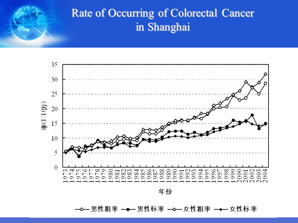 Rate of Occurring of Colorectal Cancer in Shanghai