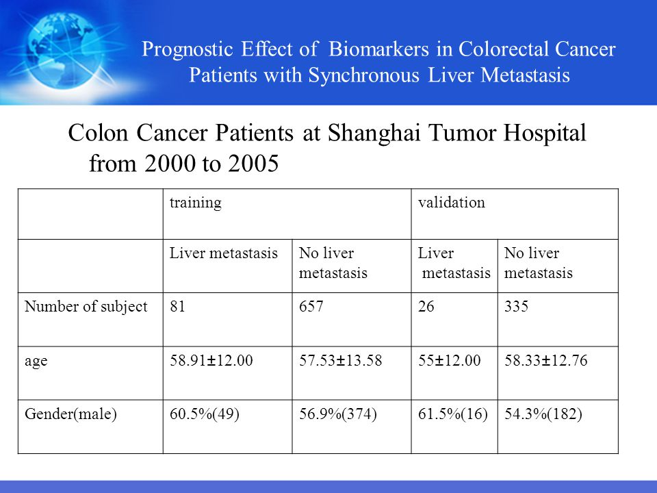 Colon Cancer Patients at Shanghai Tumor Hospital from 2000 to 2005