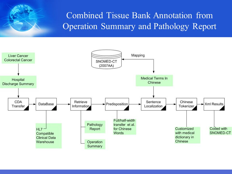 Combined Tissue Bank Annotation from Operation Summary and Pathology Report
