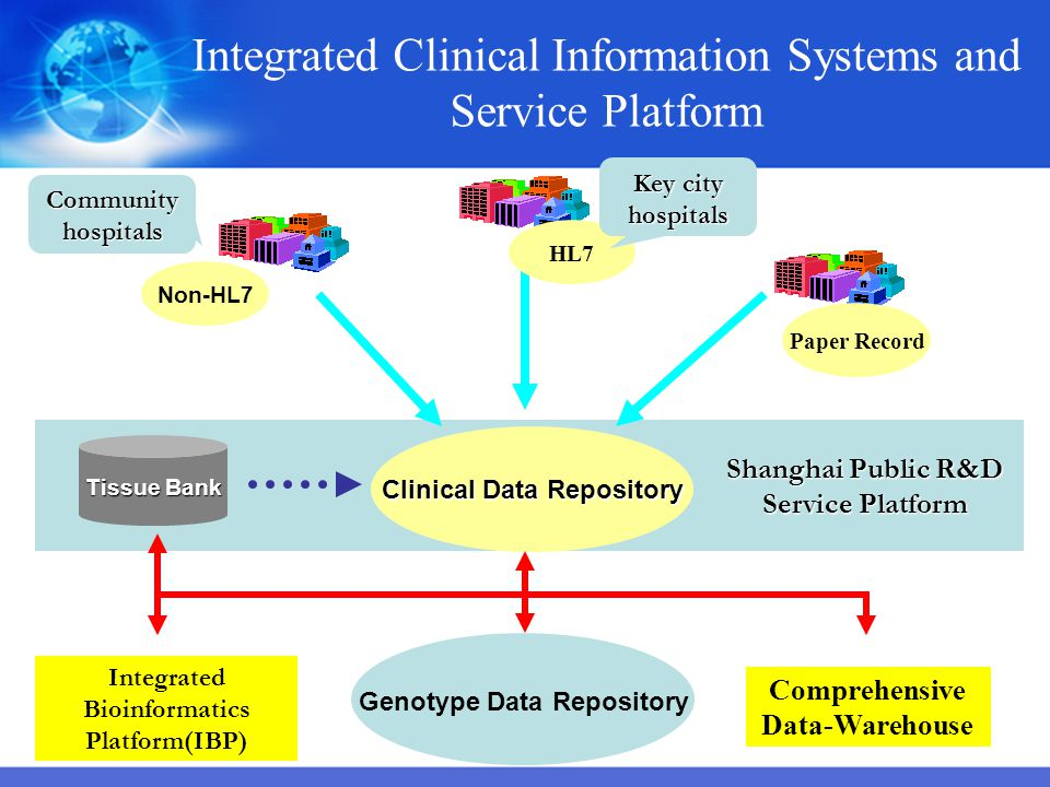 Integrated Clinical Information Systems and Service Platform