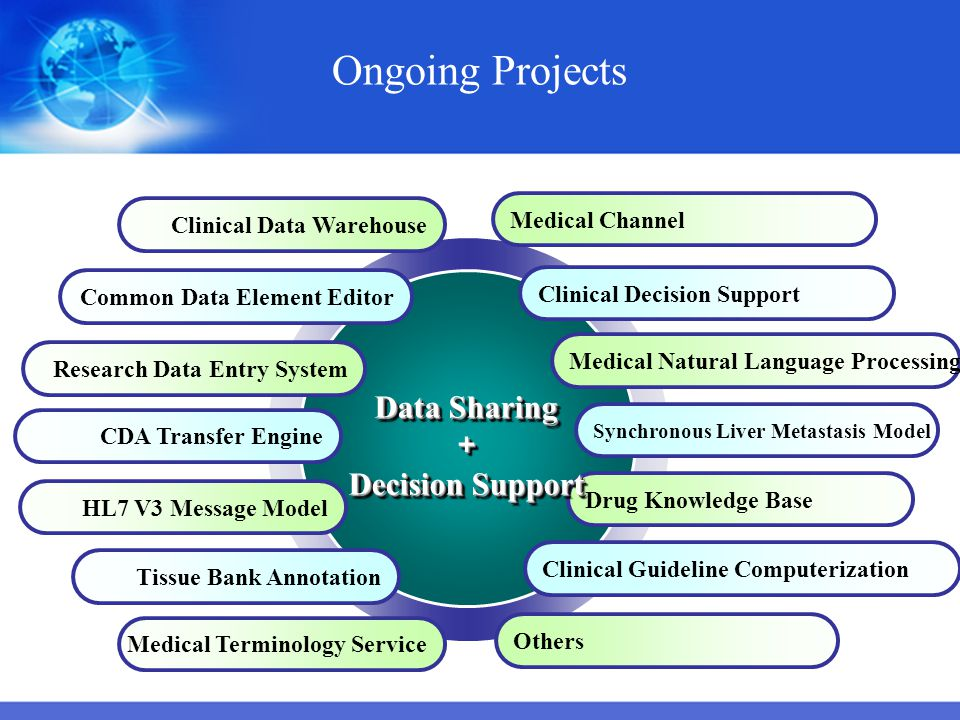 Ongoing Projects Data Sharing + Decision Support Medical Channel
