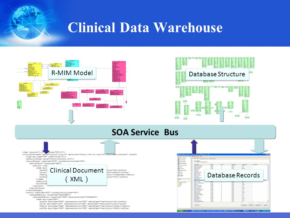 Clinical Data Warehouse