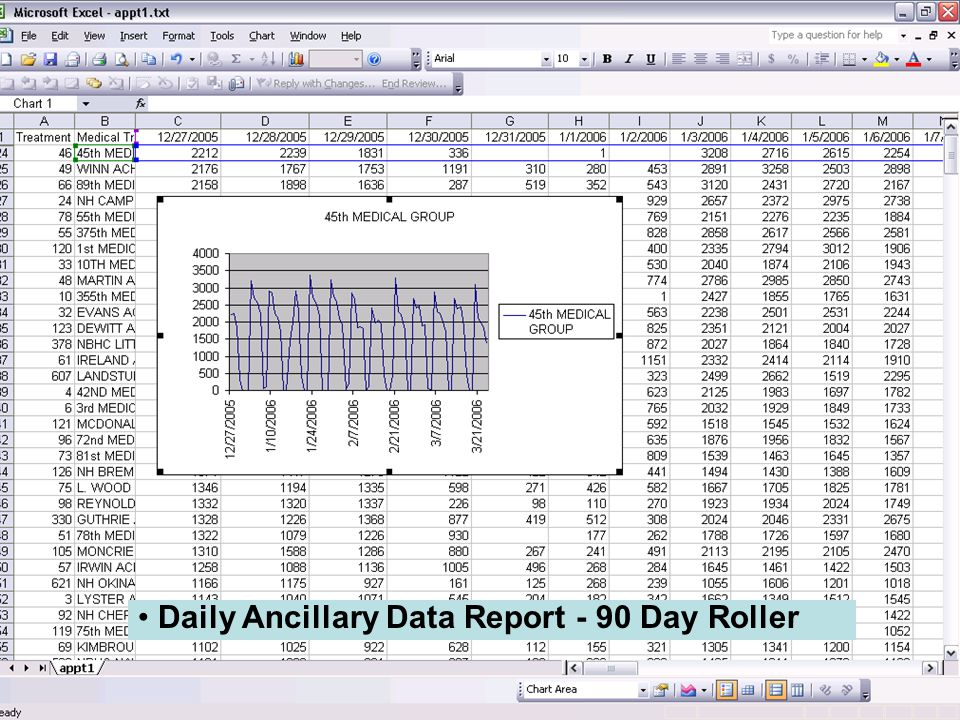 Daily Ancillary Data Report - 90 Day Roller
