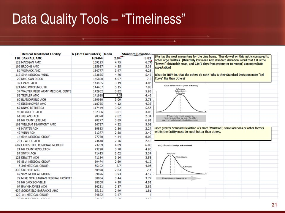 Data Quality Tools – Timeliness