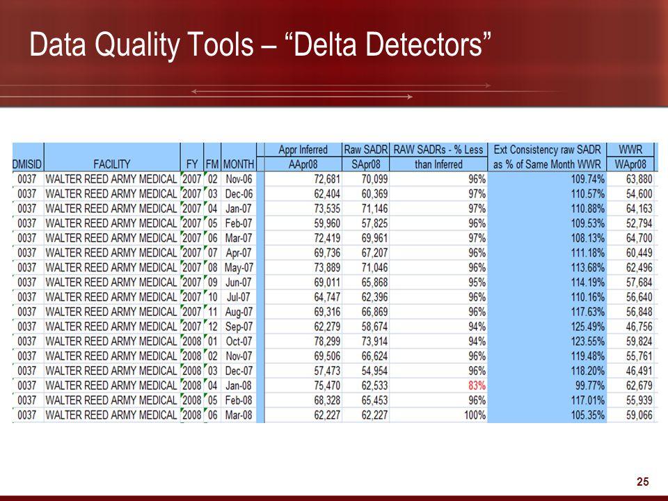Data Quality Tools – Delta Detectors