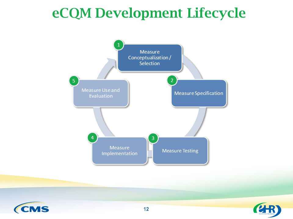 eCQM Development Lifecycle