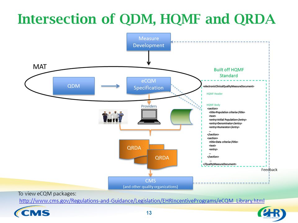 Intersection of QDM, HQMF and QRDA