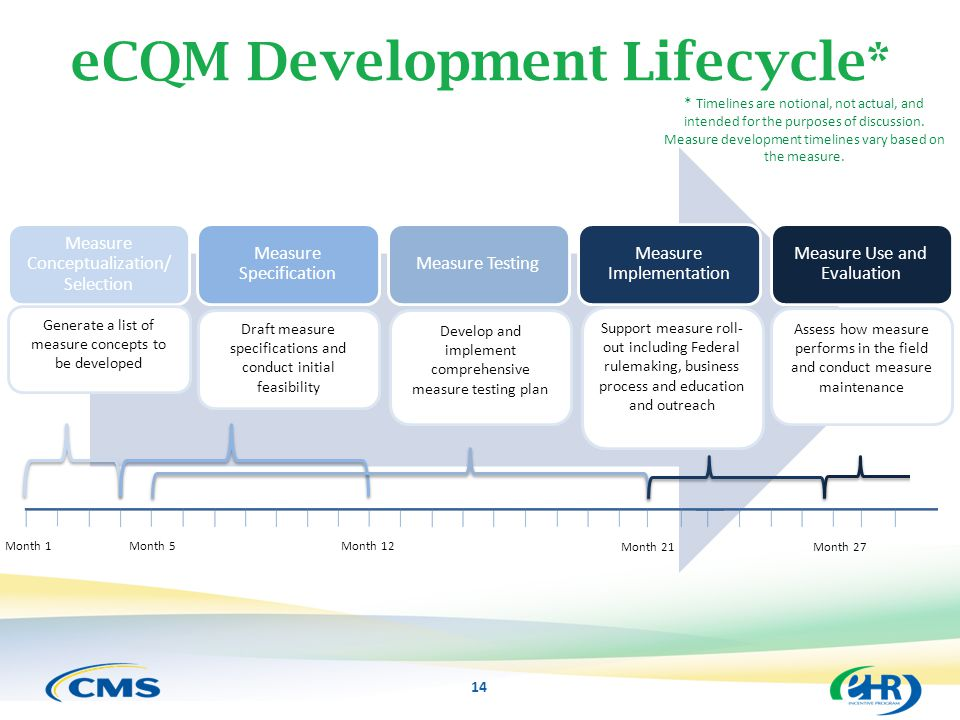eCQM Development Lifecycle*