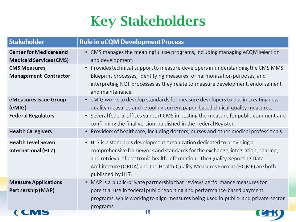 Key Stakeholders Stakeholder Role in eCQM Development Process