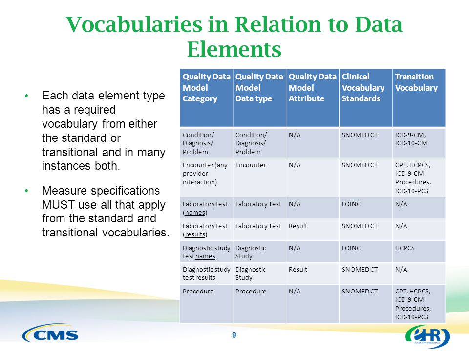 Vocabularies in Relation to Data Elements