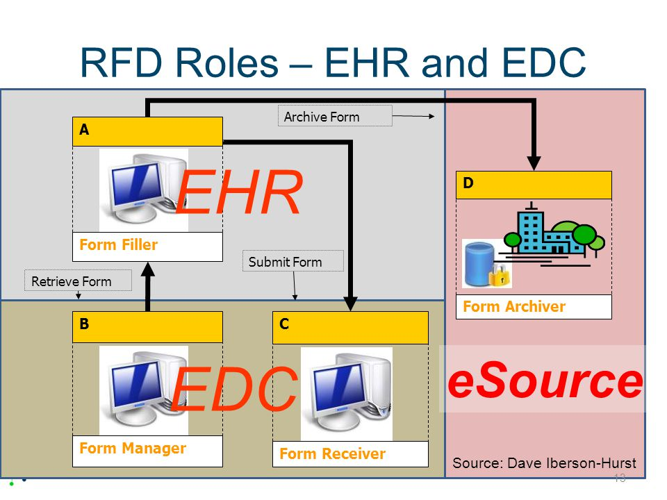 EHR EDC eSource RFD Roles – EHR and EDC Form Filler A Form Archiver D
