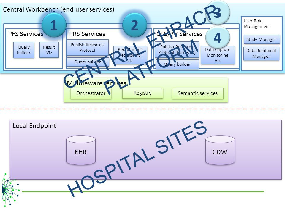 CENTRAL EHR4CR PLATFORM HOSPITAL SITES 3 1 2 4