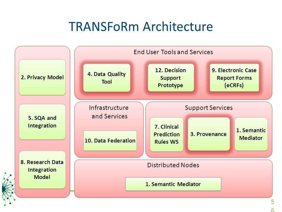 TRANSFoRm Architecture