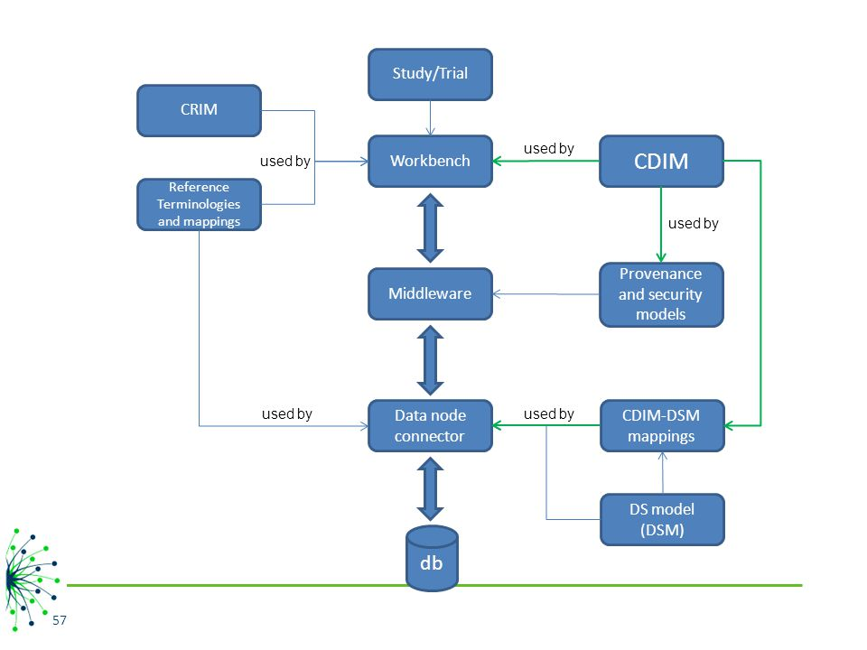 CDIM db Study/Trial CRIM Workbench Provenance and security models