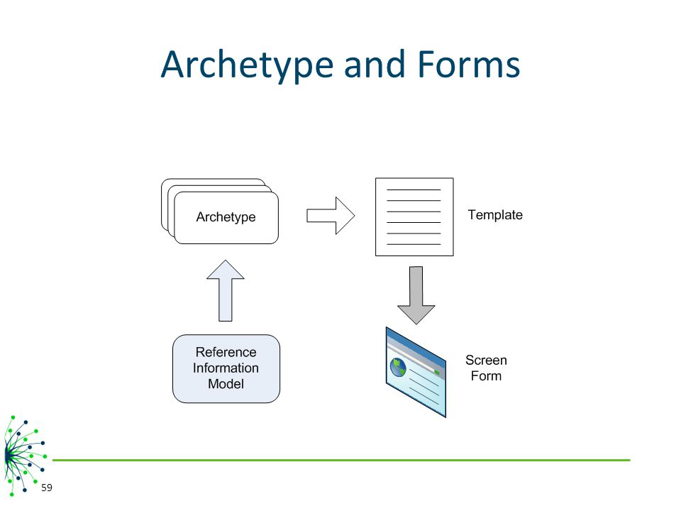 Archetype and Forms