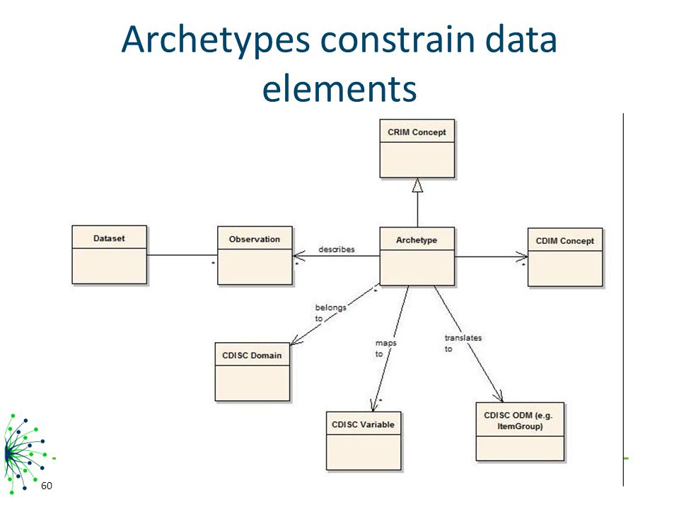 Archetypes constrain data elements