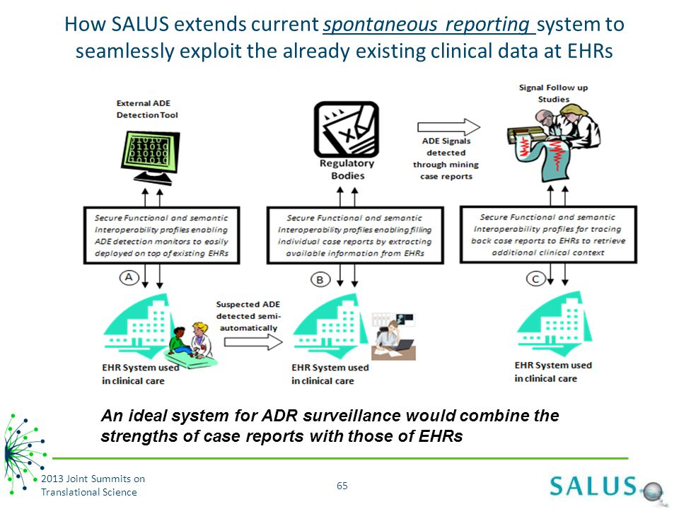 How SALUS extends current spontaneous reporting system to seamlessly exploit the already existing clinical data at EHRs